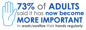 73% adults say handwashing sanitizing more important