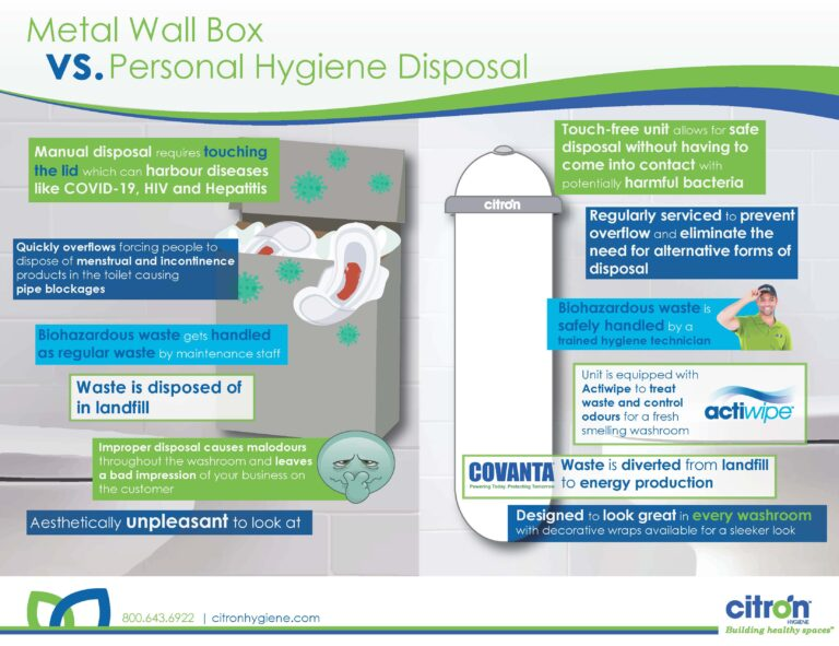 feminine hygiene disposal infographic