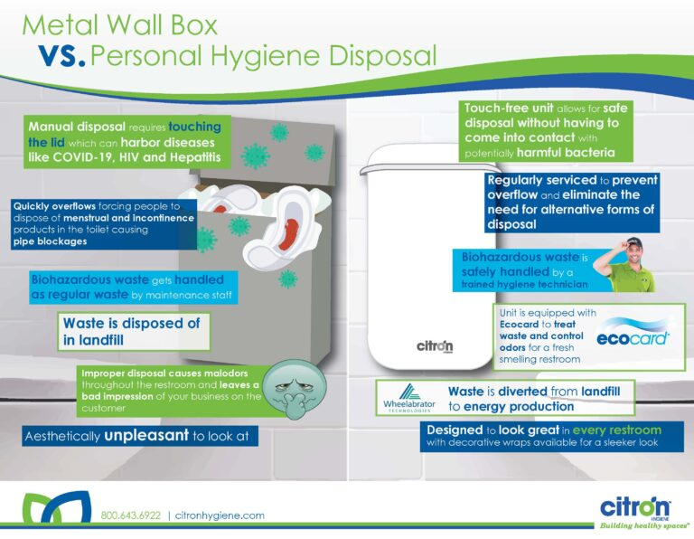 metal wall box vs personal hygiene disposal infographic