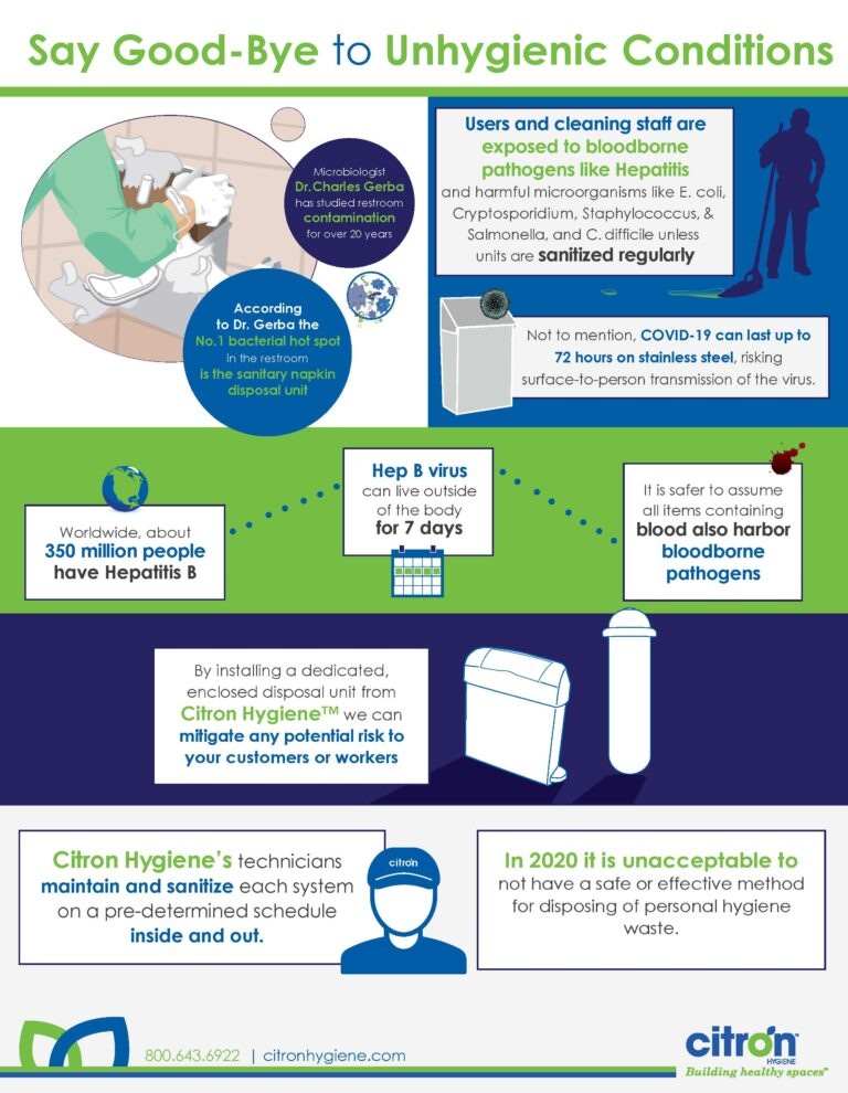 viruses on sanitary units infographic